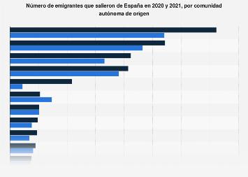 Número de emigrantes fuera de España 2017, por comunidad autónoma