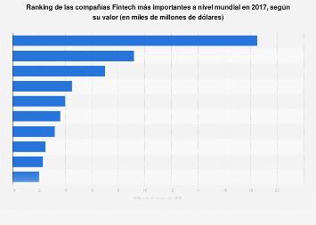 Compañías Fintech más importantes del mundo según su valor en 2017