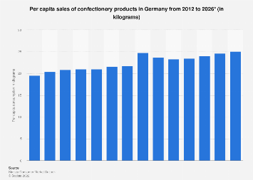 Per capita consumption of confectionery in Germany 2008-2017