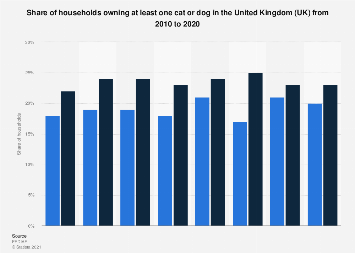 Cat and dog owning households in the United Kingdom (UK) 2010-2016