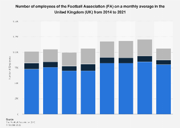 Number of employees of the FA on a monthly average in the UK in 2014 and 2016