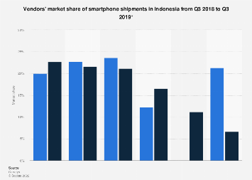 Indonesia smartphone vendors' market share of shipments in 2014-2017