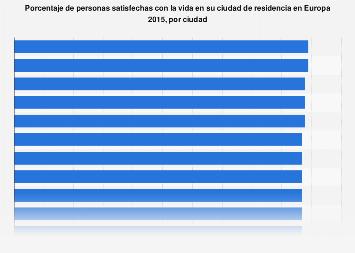 Satisfacción con la calidad de vida en la ciudad de residencia en Europa 2015