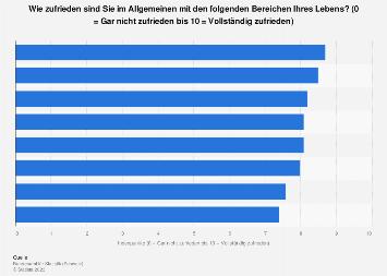 Zufriedenheit mit einzelnen Lebensbereichen in der Schweiz 2015