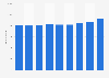 Anzahl der Mitarbeiter der Salzburg AG bis 2017