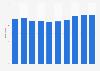 Anzahl der Lehrlinge der Salzburg AG bis 2018