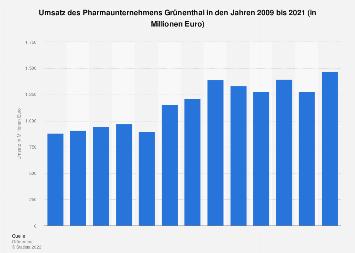 Umsatz des Pharmaunternehmens Grünenthal bis 2016