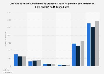 Umsatz des Pharmaunternehmens Grünenthal nach Region bis 2016