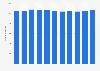 Anzahl der Mitarbeiter der TIWAG bis 2017
