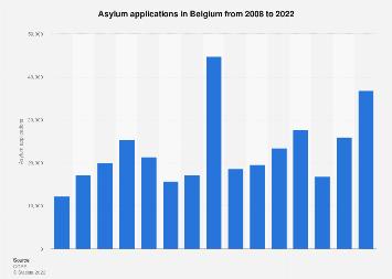 Asylum applications in Belgium 2007-2017