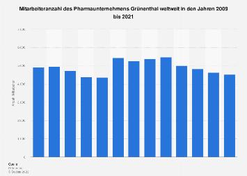 Mitarbeiteranzahl des Pharmaunternehmens Grünenthal weltweit bis 2018