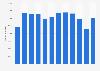 Mulberry revenue worldwide 2011-2018
