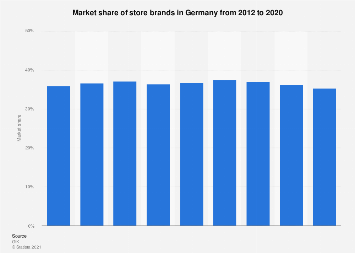 Market share of store brands in Germany 2012-2017