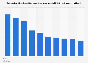 Best-selling Xbox One video games worldwide 2016, by unit sales