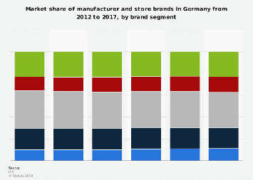Market share of manufacturer and store brands in Germany 2012-2017, by brand segment