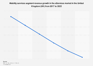 DMO: eServices mobility services revenue change in the UK 2017-2022