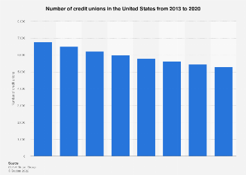 Number of credit unions in the U.S. 2013-2018