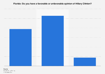 Florida: voters' opinion of Democratic presidential candidate Hillary Clinton 2016
