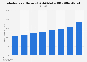 Value of assets of credit unions in the U.S. 2013-2018