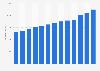Umsatz von Norma in Deutschland bis 2017