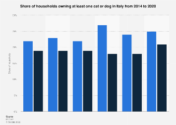 Cat and dog owning households in Italy 2010-2017