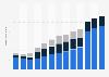 Anzahl der Mobilfunkkunden der Telekom in den USA bis 2018