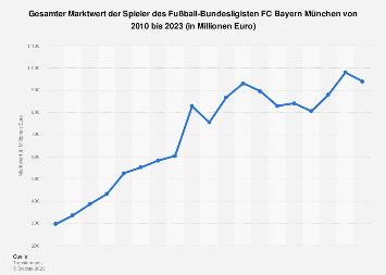 Gesamter Marktwert der Spieler vom FC Bayern München bis 2019