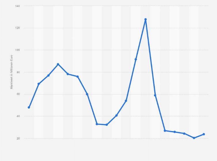 Marktwert von Hannover 96 bis 2018   Statistik