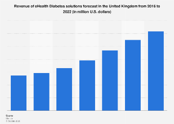 eHealth solutions for Diabetes revenue forecast in the United Kingdom 2016-2022