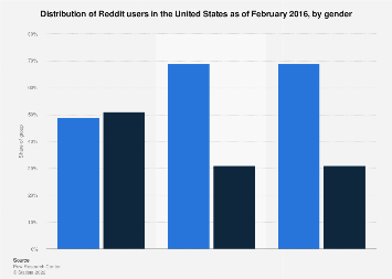 U.S. Reddit user distribution 2016, by gender