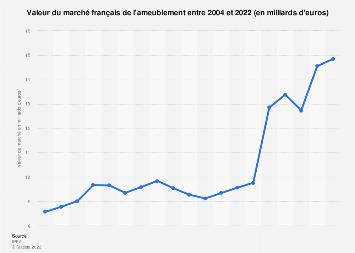 Ameublement : valeur du marché en France 2004-2017