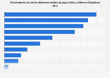 Medios de pago online y offline más usados en España en 2015