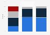 U.S. Reddit user distribution 2016, by age