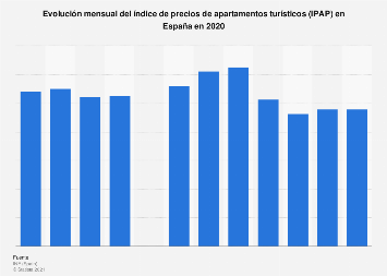 Índice de precios de apartamentos turísticos (IPAP) España 2018