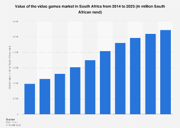 South Africa video games market value 2012-2021