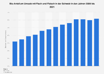 Bio-Anteil am Umsatz mit Fisch und Fleisch in der Schweiz bis 2016
