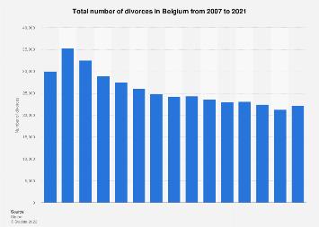 Number of divorces in Belgium 2006-2016