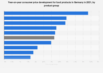 Consumer price development for food in Germany 2017, by product group
