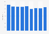 Eli Lilly: marketing expenses 2013-2018