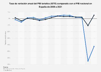 Tasa de variación anual del PIB turístico y del PIB nacional España 2006-2018