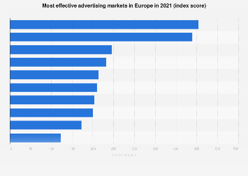 Leading European countries in the advertising industry 2017