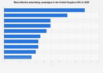 Leading advertising campaigns in the United Kingdom (UK) 2018