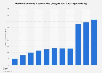 Iliad : nombre d'abonnés mobiles dans le monde 2012-2017