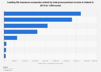 Leading Life Insurance Companies By Gross Income 2017 Statista