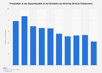 Produktion in der Gussindustrie in der Schweiz bis 2017