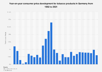 Consumer price development for tobacco products in Germany 1992-2016
