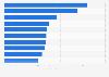 Absatzzahlen der meistverkauften Videospiele in den USA 2015