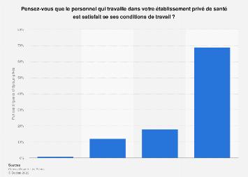 Satisfaction des conditions de travail du personnel des hôpitaux privés France 2015