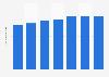 Iliad : nombre d'abonnés au haut débit dans le monde 2012-2017