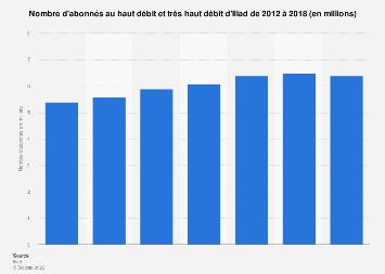Iliad : nombre d'abonnés au haut débit 2012-2018